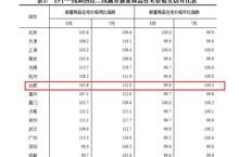 8月70城房价变动出炉:合肥新房环比下跌0.1% 同比上涨5.8%